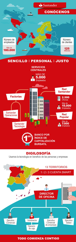 Infografía para Banco Santander, centrada en explicar su estructura (Cliente Artimaña)
