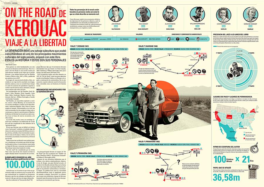 """Infografía para doble página de prensa sobre el libro """"On the Road"""" de Jack Kerouac"""