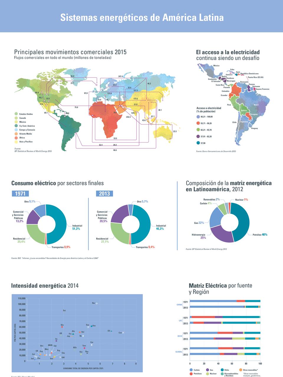 """Grácos realizados a partir de diferentes datos para libro sobre los efectos del fenómeno meteorológico """"El Niño"""""""